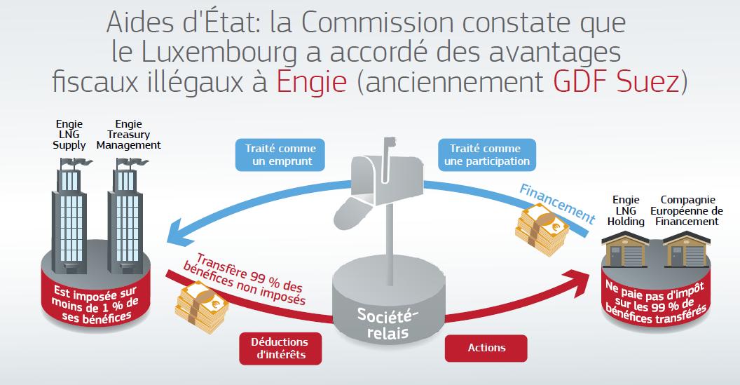 Aides d'État : le Luxembourg épinglé pour les avantages fiscaux offerts à Engie