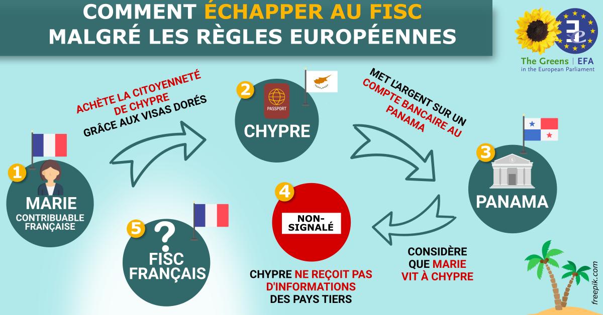 Mieux lutter contre l'évasion et la fraude fiscales : un nouveau rapport des Verts-ALE